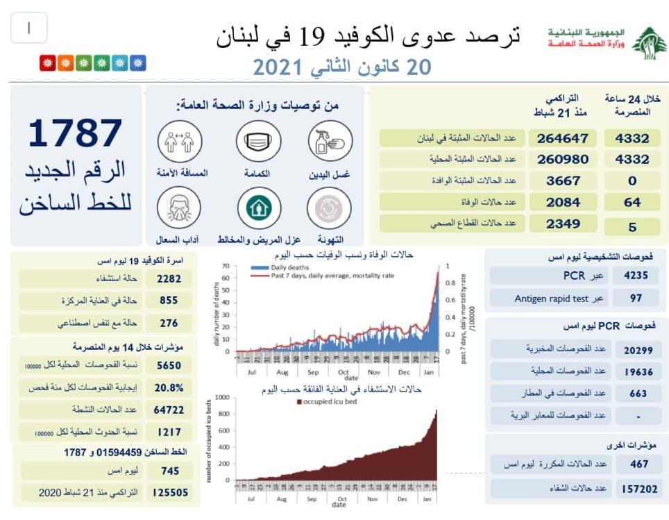 64 حالة وفاة بكورونا في لبنان… ماذا عن الإصابات؟